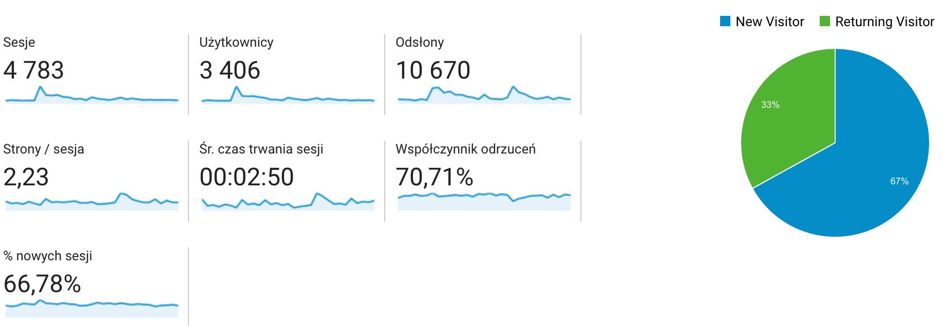 Statystki google analytics z miesiąca październik 2016