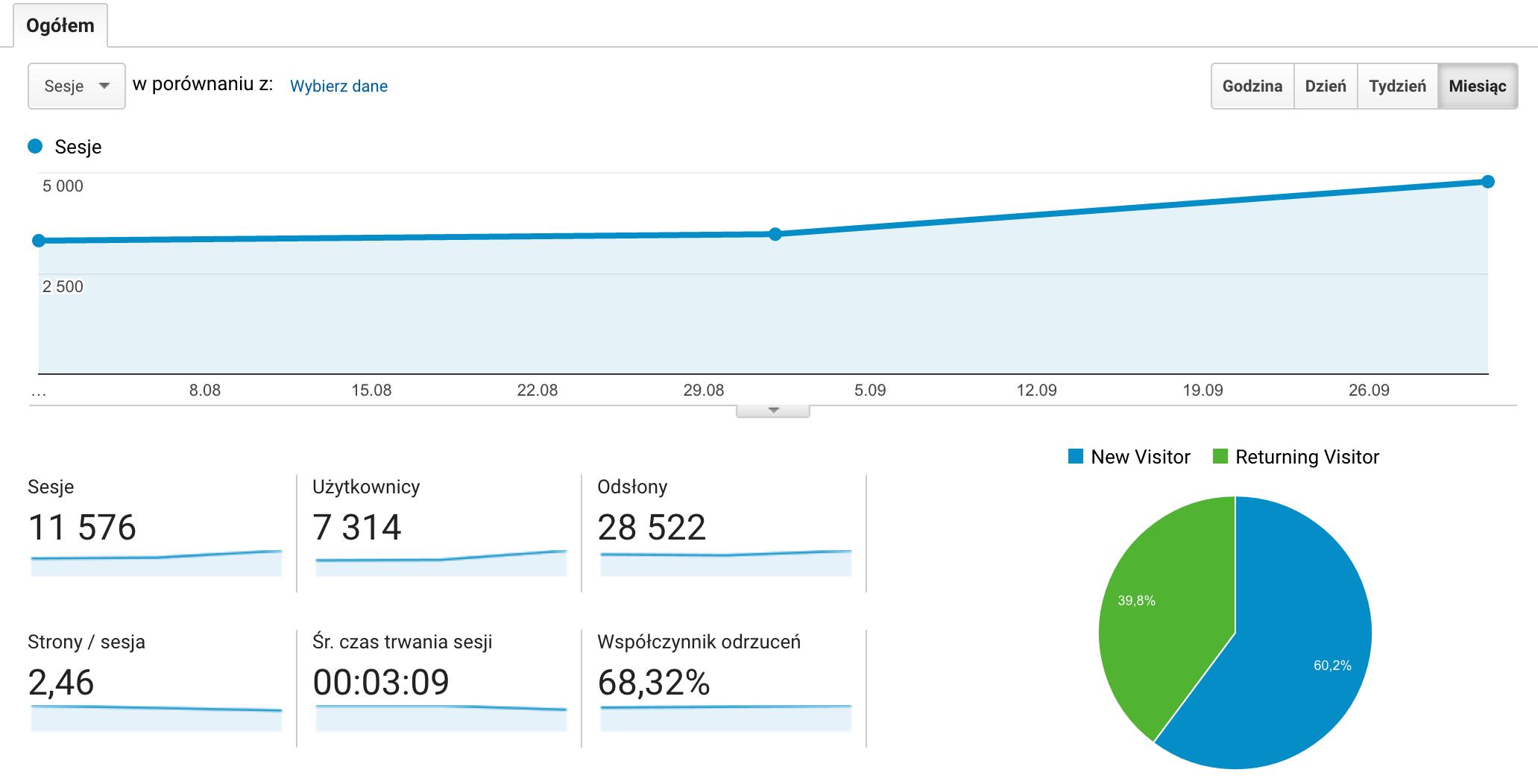 Statystyki google analytics z miesięcy sierpień-październik 2016
